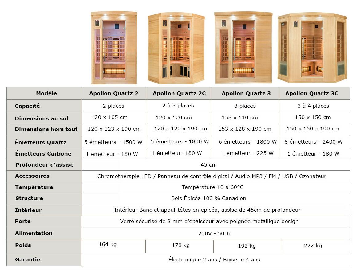 caractéristiques du sauna infrarouge apollon quartz par france sauna
