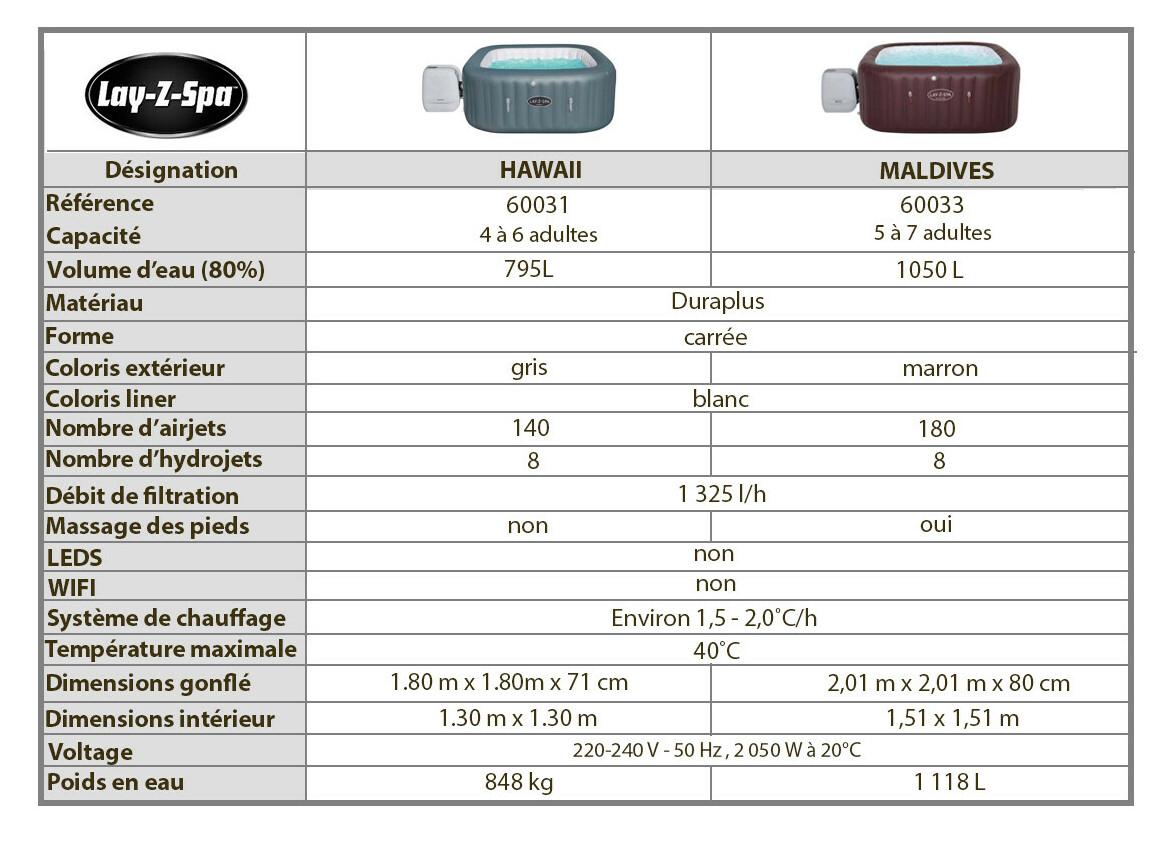 caractéristiques des spas hydrojet bestway