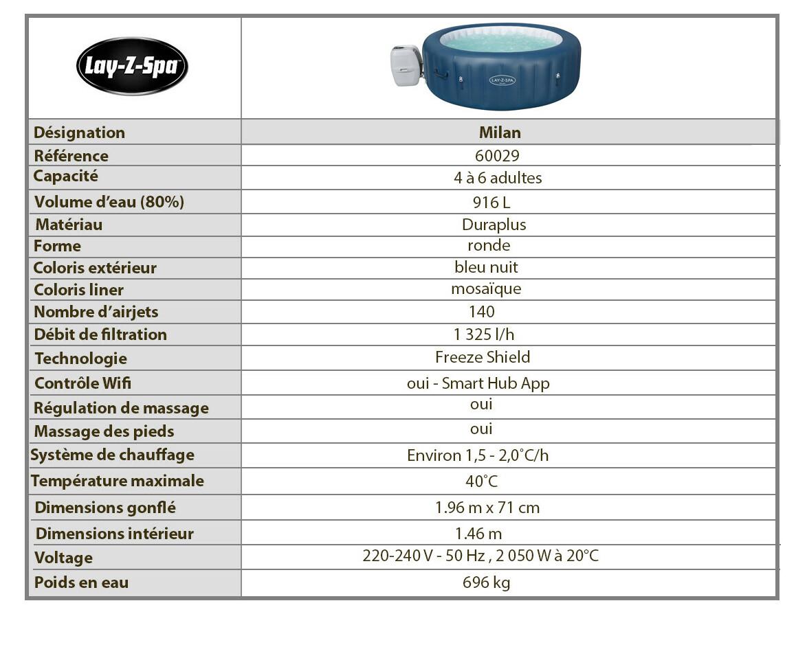 caractéristiques du spa airjet milan