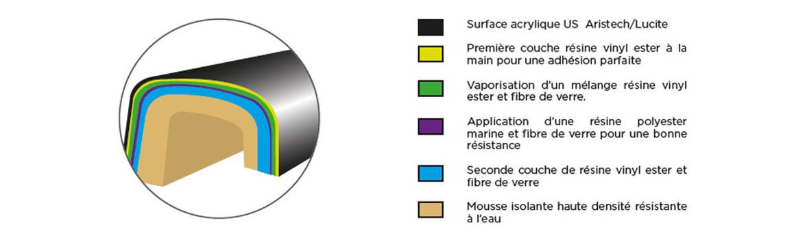 méthode de renforcement de la coque du spa topaze Phybris
