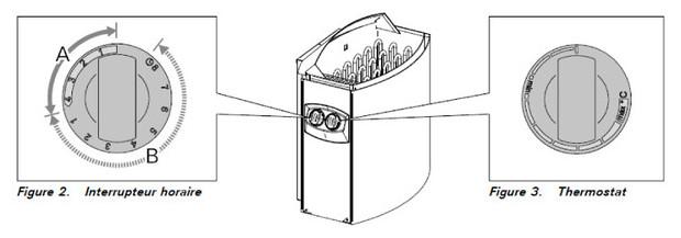 poele electrique Harvia - molettes commande thermostat et départ