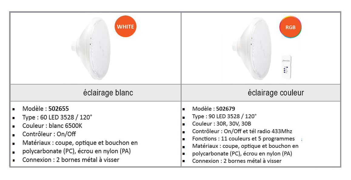 caractéristiques de la lampe led par56 ecoproof