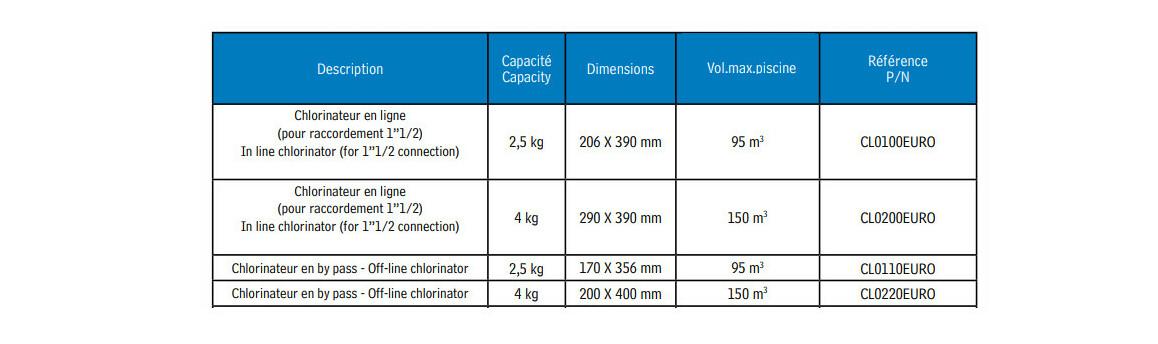 caractéristiques du chlorinateur hayward