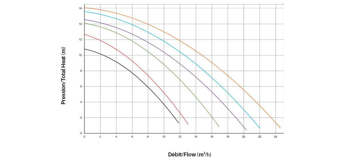 courbe de rendement de la pompe de filtration powerline hayward
