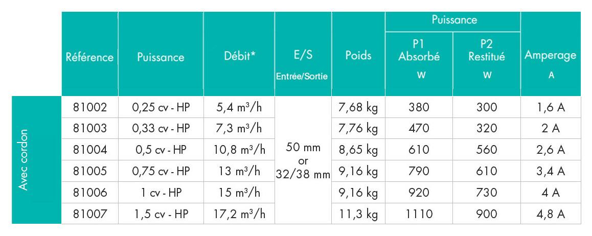 caractéristiques de la pompe de filtration powerline hayward