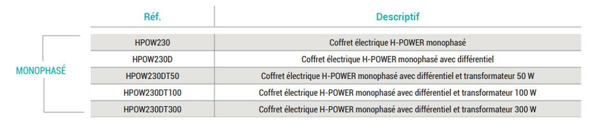 caractéristiques techniques du coffret électrique hayward h power