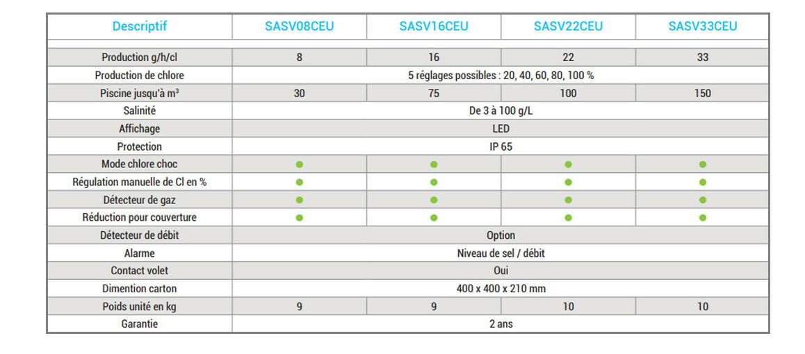caractéristiques de l'électrolyseur de piscine salt and swim par hayward