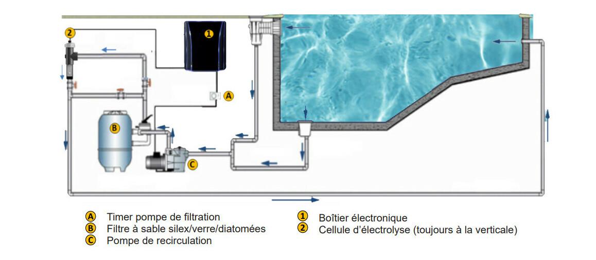 schéma d'installation de l'électrolyseur au sel salt and swim