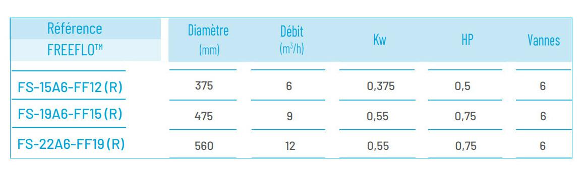 caractéristiques de la platine de filtration Azur par Pentair