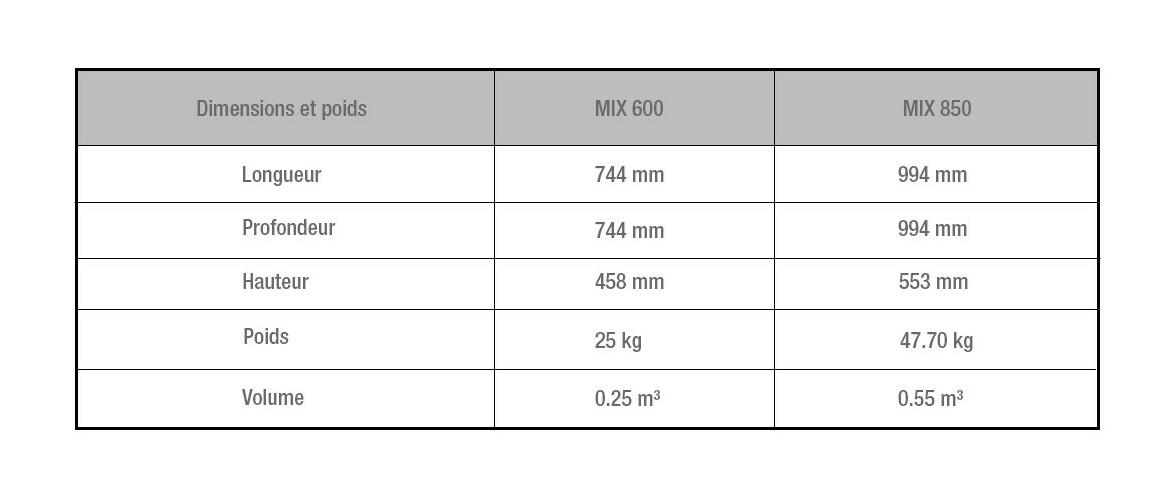 dimensions de l'emballage de la cheminée extérieure à l'étahnol ecosmart fire mix 600 et mix 650