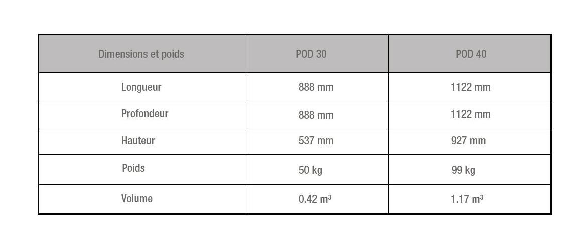 dimensions du colis de la cheminée à l'éthanol ecosmart fire serie pod