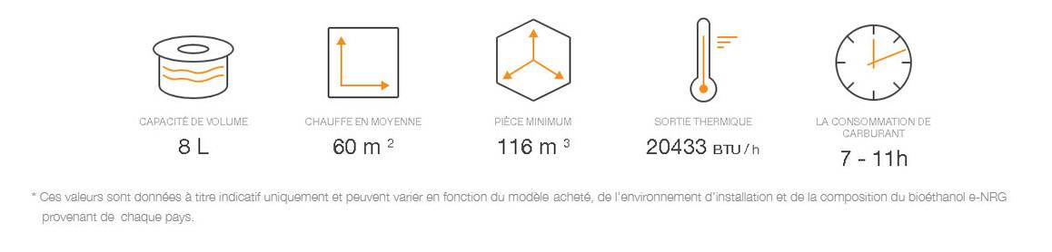 avantages du brûleur à l'éthanol AB8 pour cheminée martini 50 ecosmart fire