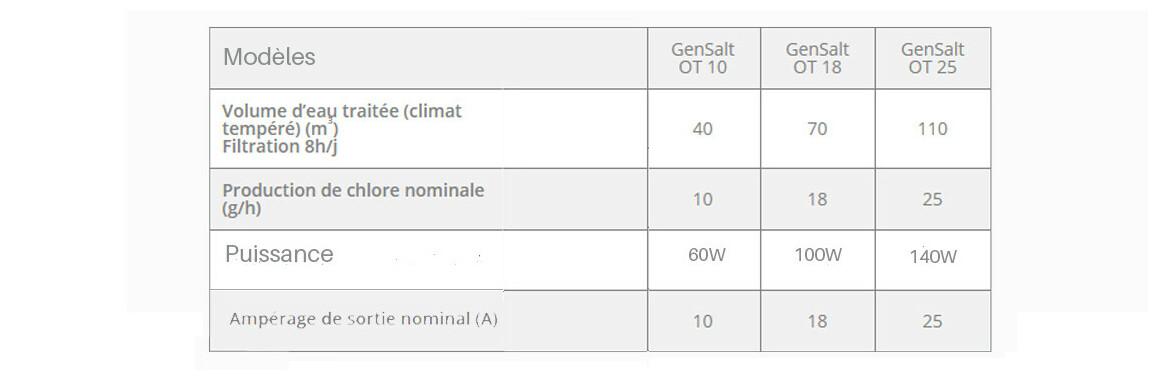 caractéristiques techniques de l'électrolyseur de piscine zodiac gensalt ot