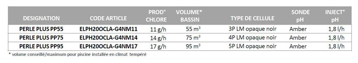 caractéristiques du boitier électrolyseur + ph intégré Perle plus
