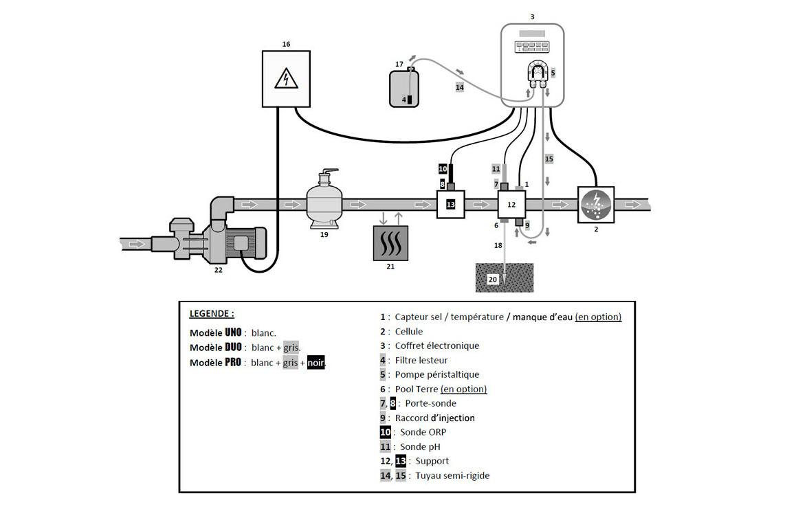 installation de l'électrolyseur au sel avec ph intégré perle plus