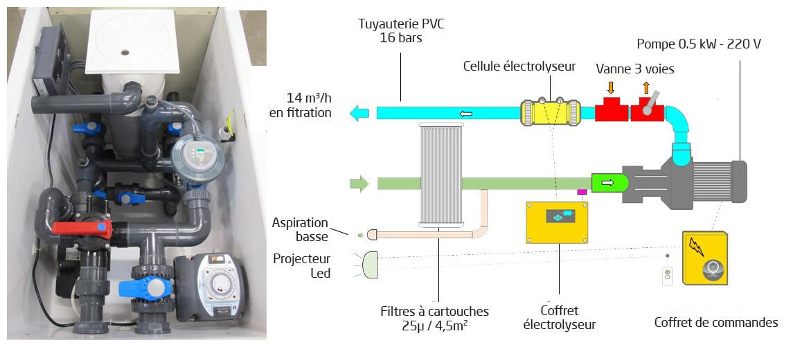 mur filtrant GS14 miroir avec électrolyseur et by pass