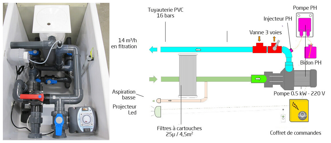 mur filtrant GS14 miroir avec régulateur de ph et by-pass