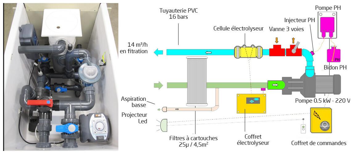mur filtrant GS14 miroir avec régulateur de ph et by-pass ET 2LECTROLYSEUR