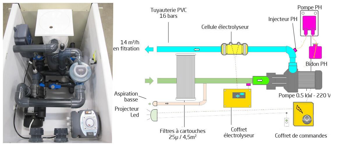 mur filtrant GS14 miroir avec régulateur de ph et électrolyseur