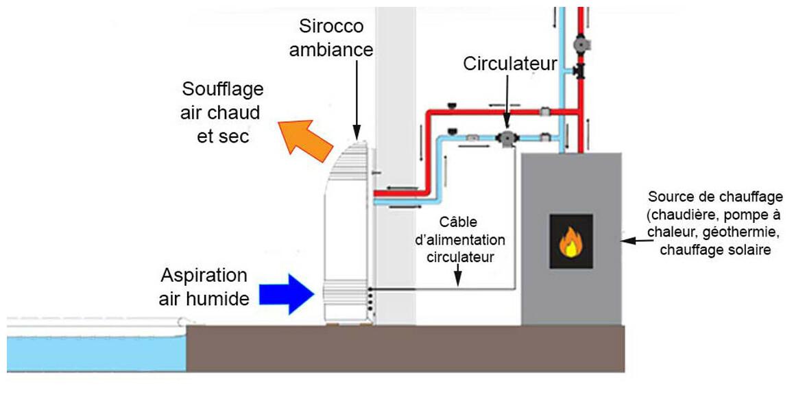 déshumidificateur d'ambiance sirocco² option batterie eau chaude