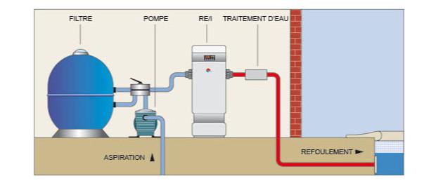 zodiac REI - rechauffeur piscine industriel