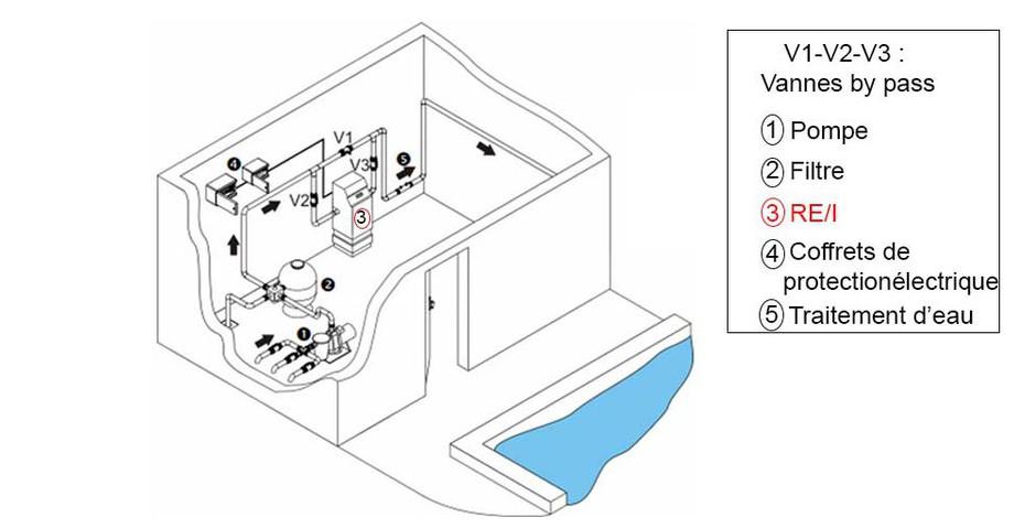 Raccord hydraulique du réchauffeur électrique Zodiac RE I en situation