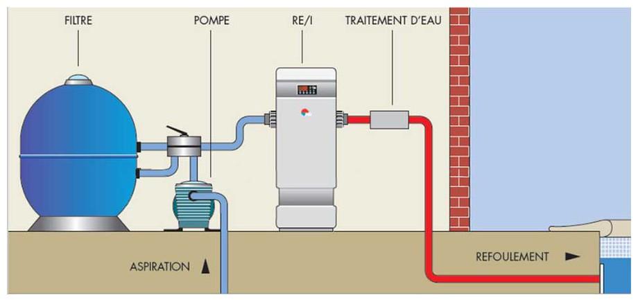 installation du réchauffeur électrique de piscine Zodiac REI en situation