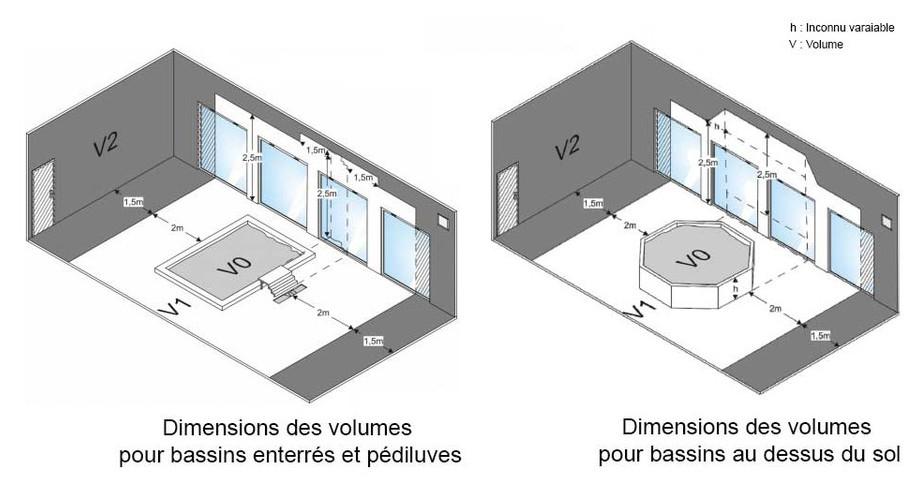 Réchauffeur électrique pour piscine RE I de Zodiac dimension des volumes du bassin en situation