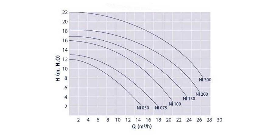 courbe de rendement pompe filtration piscine Niagara Astral