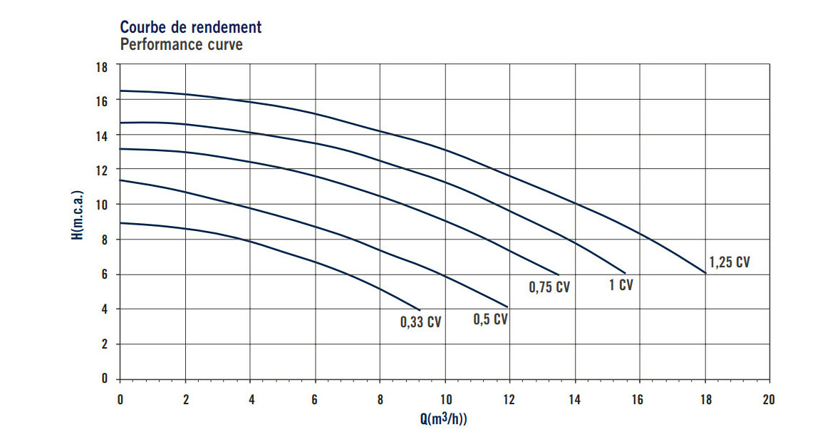 courbe de rendement de la pompe de filtration astralpool sena