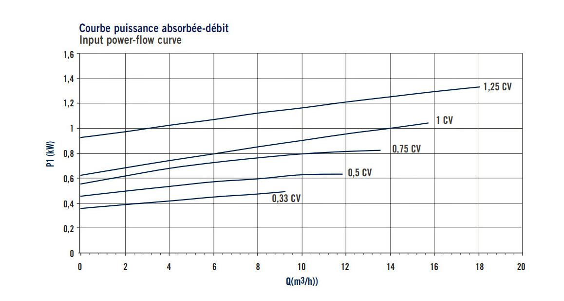 courbe de puissance absorbée et débit de la pompe de filtration astralpool sena