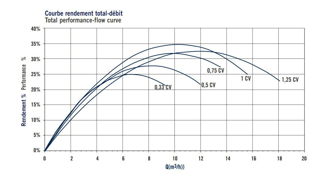 courbe de rendement total de la pompe de filtration astralpool sena