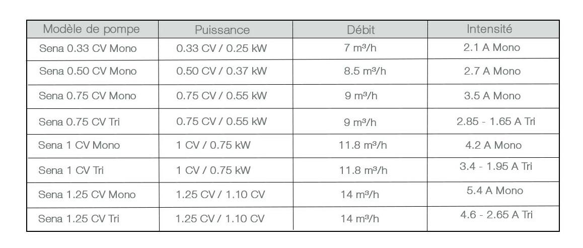caractéristiques de la pompe de filtration astralpool sena