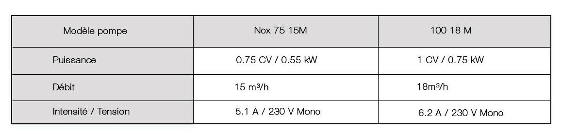caractéristiques de la pompe de filtration espa nox 75