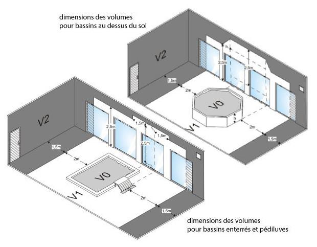 rechauffeur zodiac  REI - schema implantation normes electriques