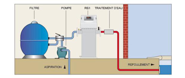 rechauffeur REI - PSA Zodiac chauffage piscine circuit