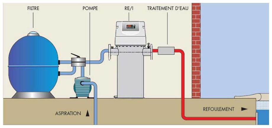Installation du réchauffeur électrique de piscine grosse puisance RE I en situation