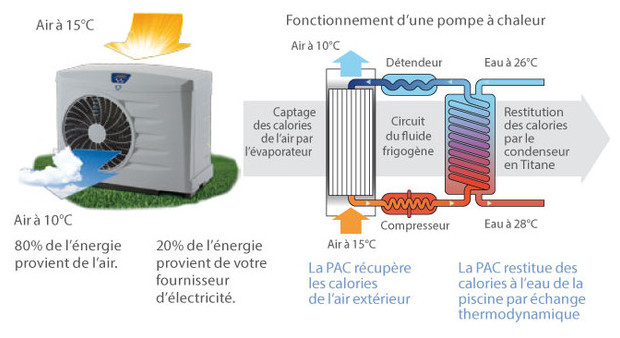Power Pompe A Chaleur Zodiac Piscine Center Net