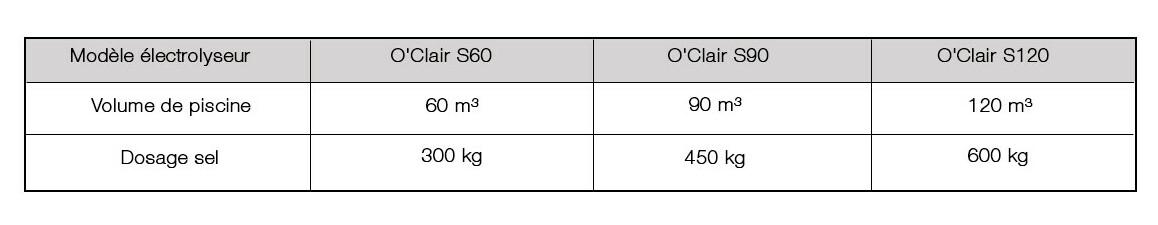 caractéristiques de l'électrolyseur de piscine o'clair