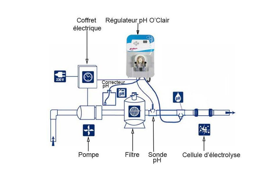 installation du rgulateur de piscine ph o clair zodiac en situation - Sonde Pour Regulateur De Ph Piscine