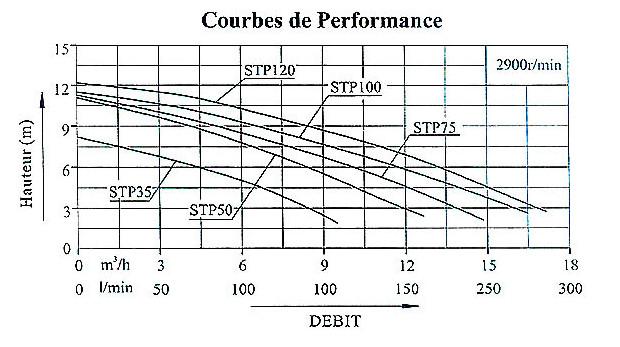 pompe mini clair courbe performance