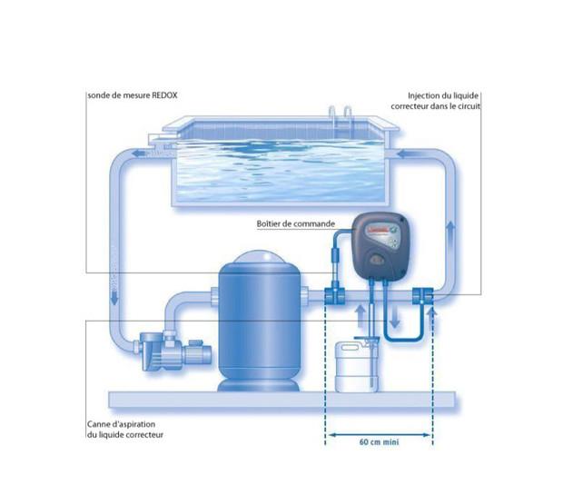 R gulateur piscine chlor perfet pour la mesure et le for Consommation chlore liquide piscine