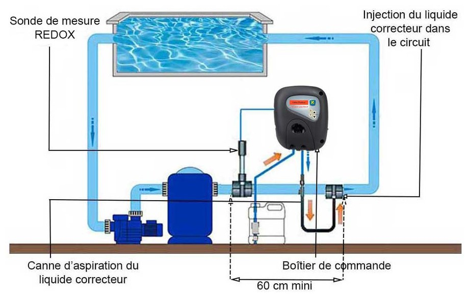 installation du régulateur de chlore de piscine Chlor Perfect Zodiac en situation