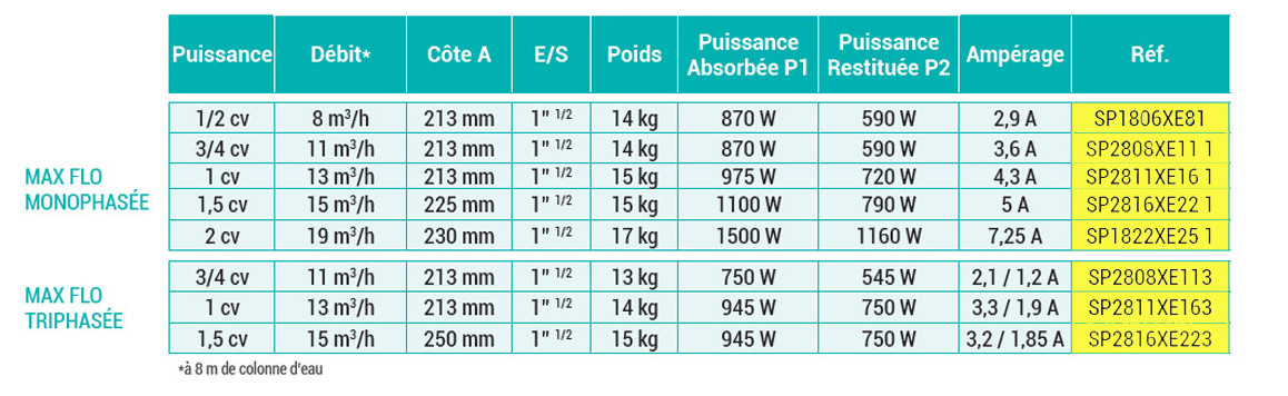 caractéristiques de la pompe de filtration hayward max flo