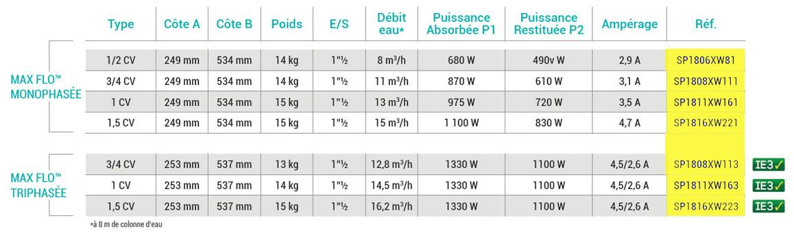 nouvelle caractéristiques de la pompe de filtration hayward max flo