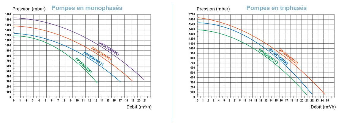 courbes de pression des pompes de filtrationmaxflo hayward