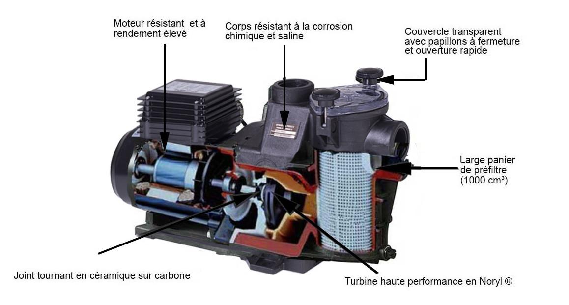 caractéristiques techniques de la pompe de filtration piscines maxflo