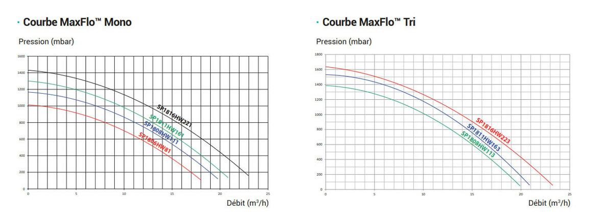 courbe de pression de la pompe de filtration maxflo hayward en monophasé et en triphasé