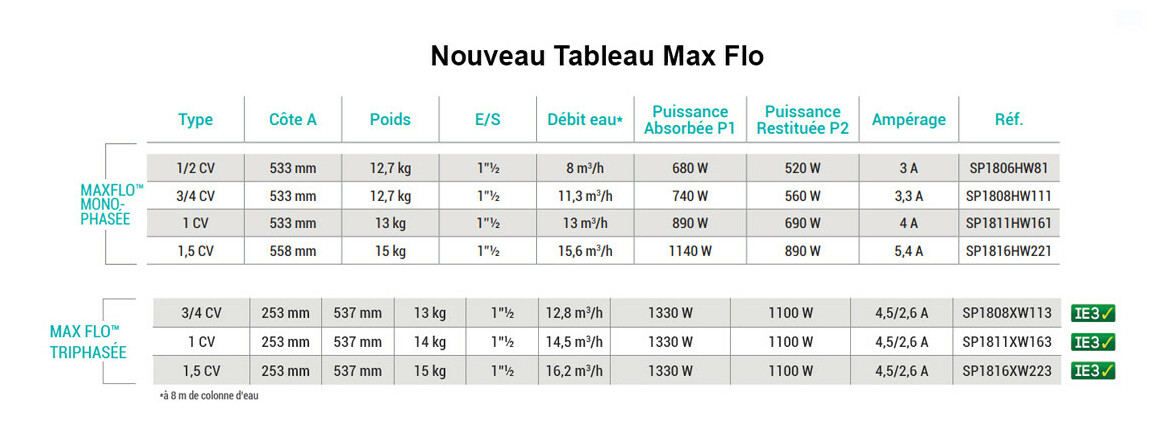 caractéristiques de la pompe d filtration hayward maxflo