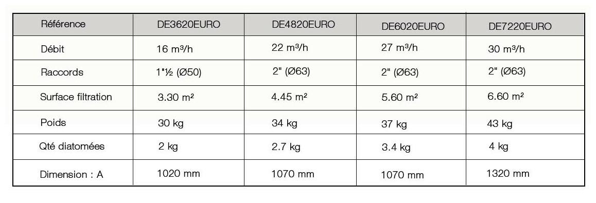 caractéristiques du filtre à diatomée Hayward